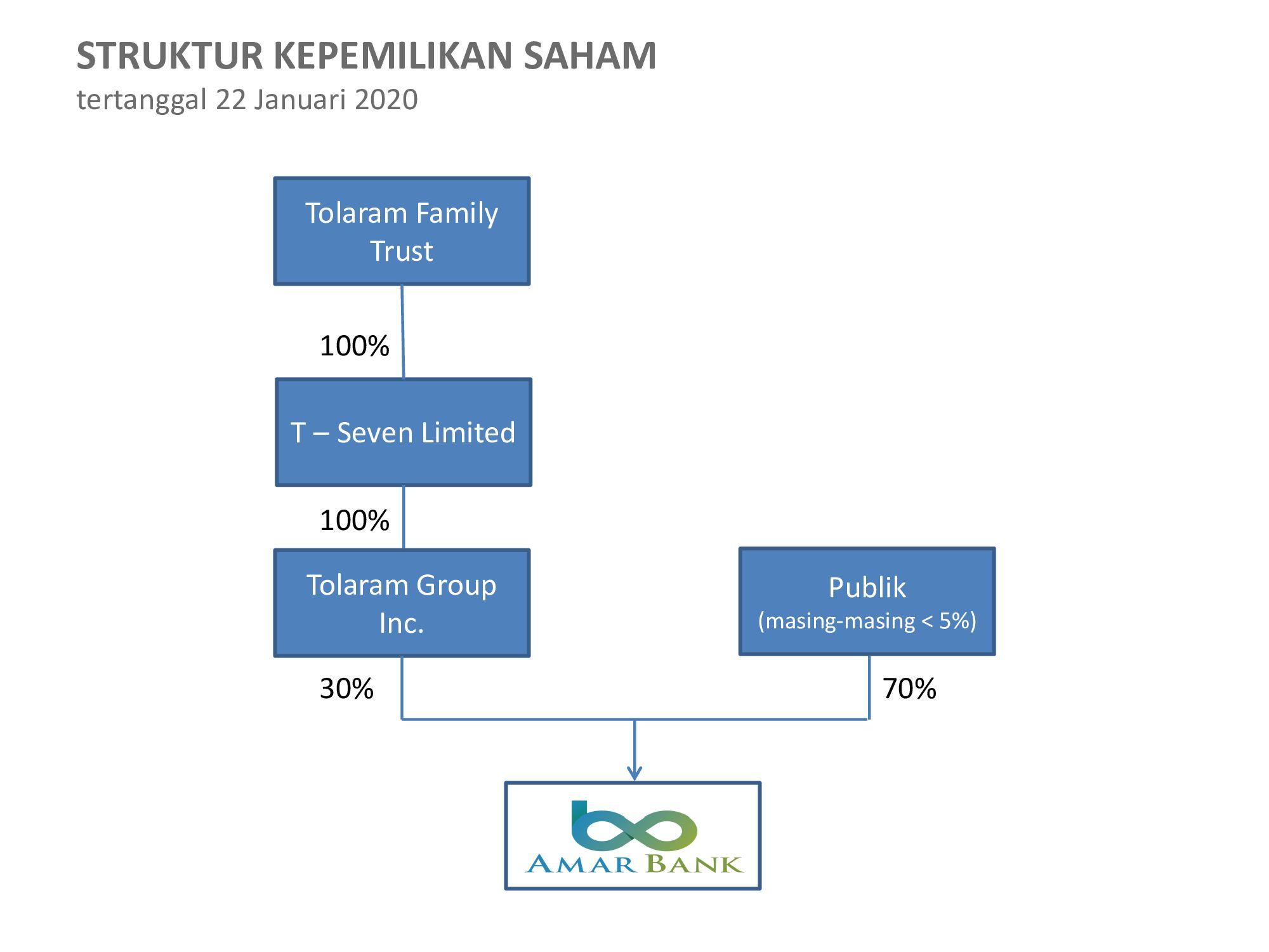 Struktur Kepemilikan - Amar Bank
