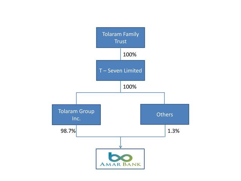 Struktur Kepemilikan PT Bank Amar Indonesia 2019